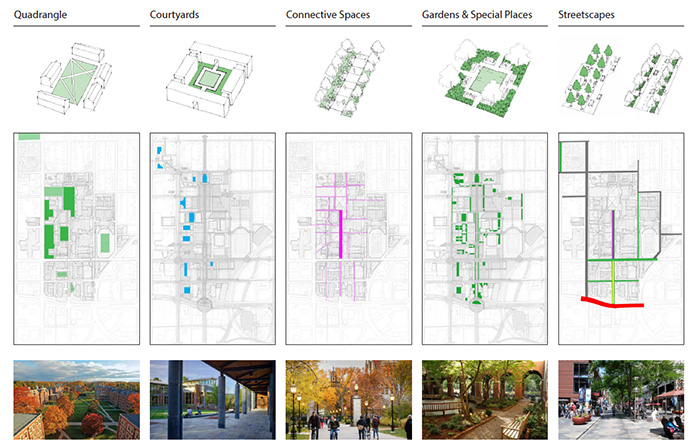 Spatial Typologies:Decoding the DNA of the Drury Campus Landscape