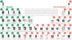 Graphic showing items that can/cannot be recycled.