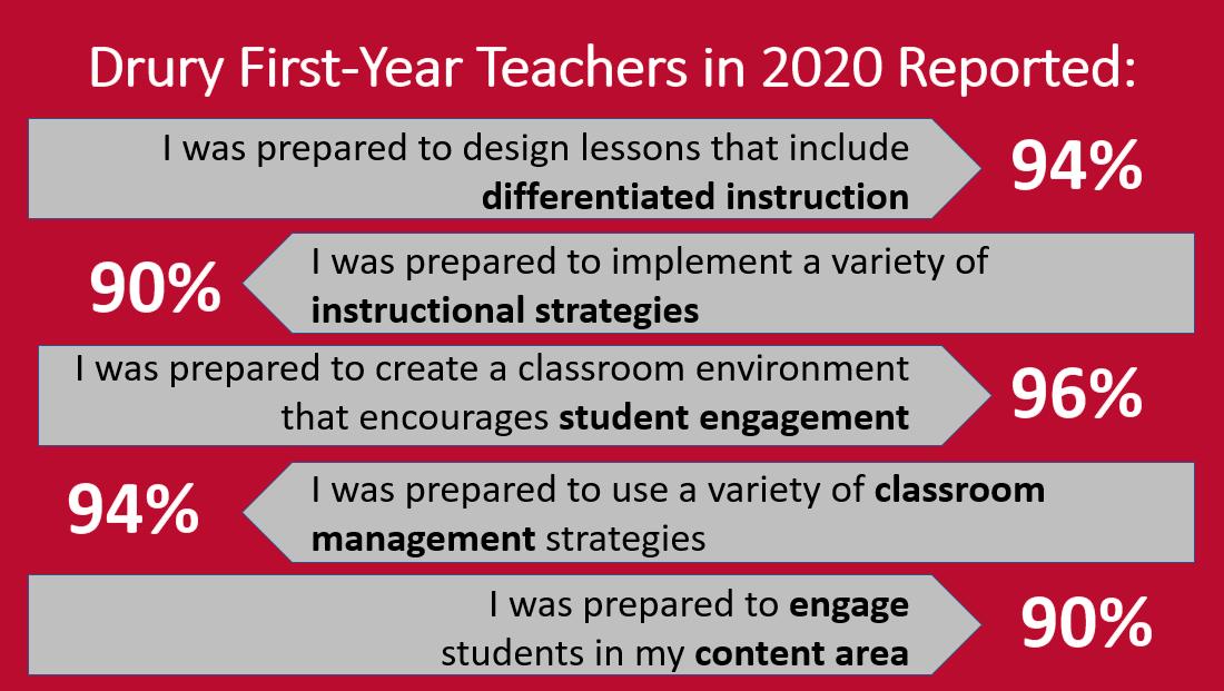 Drury first year teachers in 2020 survey results.