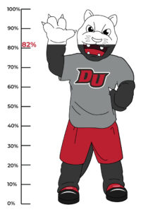 82% of campus is fully vaccinated.